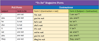 Verb To Be 2 Third Floor English