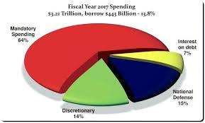 20 Exact Federal Budget Spending Pie Chart