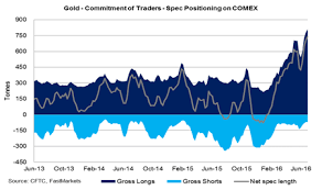 Gold Chart Commitment Of Traders And Money Managers