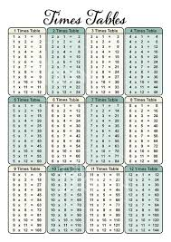 Times Table Chart Digital Files A4 Only