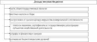 Курсовая работа на тему Местные налоги и сборы Курсовая работа на тему местные налоги и сборы рф