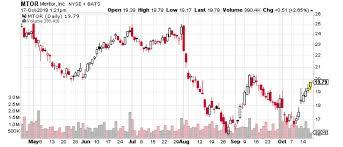 Zenith Trading Holding Corporation