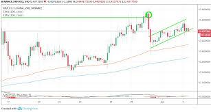 Ripple Xrp Price Analysis June 4 Coin Inquire