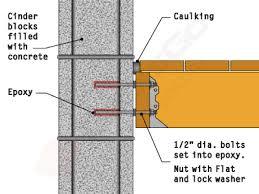 five ledger board techniques detailed