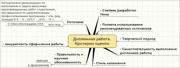Дипломная работа Критерии оценки Маркетинг Психология mind maps Дипломная работа Критерии оценки Степень разработки темы Полнота использования рекомендованных источников Творческий подход