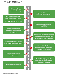 Fmla Cfra Chart Fmla Compliance Checklist
