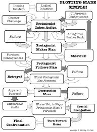 Flow Chart Of Classic Plot Structures Writing A Book