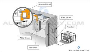 wiring diagrams home generator the wiring diagram readingrat net Wiring Diagram Generator Set connecting a portable generator to the home main electric panel, wiring diagram wiring diagram generator transfer switch