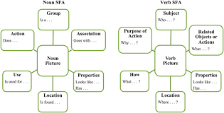 Noun Picture Chart The Feature Analysis Charts For Nouns And Verbs Sfa