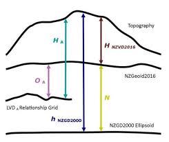 Vertical Datum Relationship Grids Land Information New