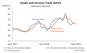 U S International Trade In Goods And Services April 2019