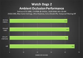 Watch Dogs 2 Graphics And Performance Guide Geforce