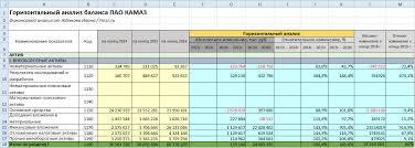 Горизонтальный анализ бухгалтерского баланса пример для ПАО КАМАЗ Горизонтальный анализ баланса пример ПАО КАМАЗ