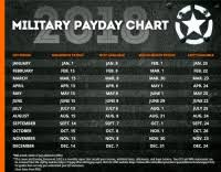 Army Military Pay Chart 2018 2018 Reserve Pay Chart Military Reserve Pay Chart 2017