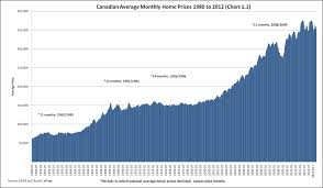 Canadian Housing Prices Students Exploring Inequality In