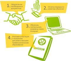Дистанционное обучение высшее образование Высшее образование через Интернет в 4 шага Дистанционное обучение