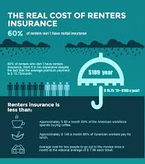 ... Renters Insurance Property Insurance Learn About The Different Types Of  Insurance For Your Property Whatu0027s On ...