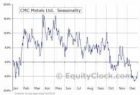 Cmc Metals Ltd Tsxv Cmb V Seasonal Chart Equity Clock