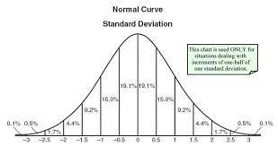 Probability Density Chart Statistics 2 Normal Probability Distribution