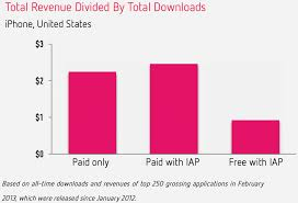 In App Purchases Generated 76 Of App Store Revenue Last