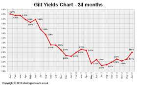 15 Years Gilt Yields Chart December 2012