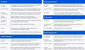 html reference sheet git cheat sheet atlassian git tutorial