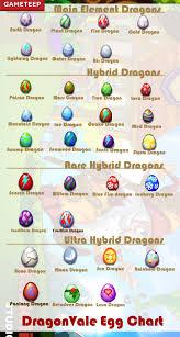 Dragon Story Chart Dragon Story Egg Chart List 2019