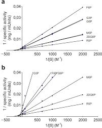 Sequence Determinants of Substrate Ambiguity in a HAD Phosphosugar  Phosphatase of Arabidopsis Thaliana