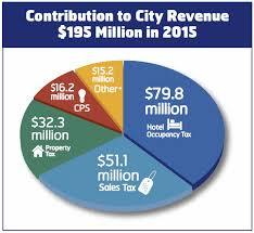 Hotel Occupancy Tax San Antonio Hotel And Lodging Association