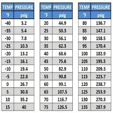 R134a Static Pressure Chart 42 Accurate 134a Troubleshooting Chart