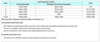 Wall Insulation R Value Chart Spray Foam Insulation R Value Insulation Cost Per Sq Ft