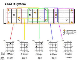 Guitar Caged System Chart