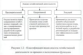 Организация аналитической работы на предприятии торговли на  Анализ хозяйственной деятельности проводится при подведении итогов работы