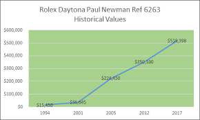 Rolex Daytona Paul Newman Prices History Bobs Watches