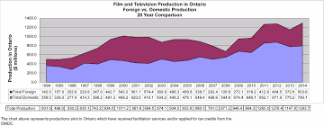 Film Chart 2014 Film Television Industry Facts Actra Toronto