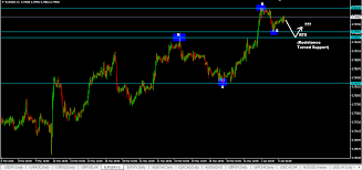 5 Ways On How To Identify Support And Resistance Levels That