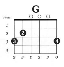 Guitar Notes Chart Acoustic Free Guitar Chord Charts