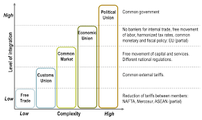 Types Of Economic Systems Chart Levels Of Economic Integration The Geography Of Transport