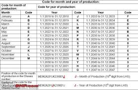 Year To Vin Chart Article Find Your Cars Date Of Manufacture Vin Team Bhp