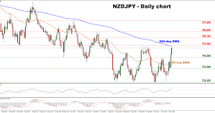 Nzdjpy Chart Technical Analysis Nzd Jpy Challenges 3 Month Highs Econ