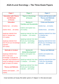 aqa a level sociology the three exam papers revisesociology a level exam summary postera3 png