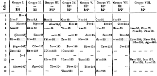 Orange Logic - Mendeleev's Periodic Table, 1871