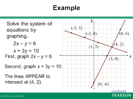 example solve the system of equations by graphing 2x y 6