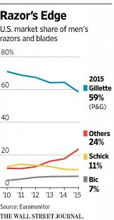 Gillette Share Price Chart Has Gillettes Social Stand Helped Them Grow The