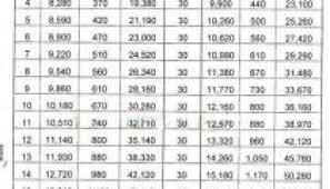 Revised Basic Pay Scale Chart Punjab Kpk Sindh Balochistan