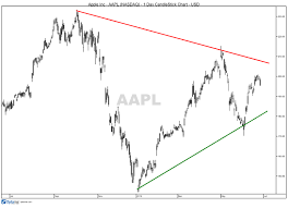 Apple Stock Looks Set For A Breakout