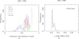 Dust-Correlated Cm Wavelength Continuum Emission From Translucent ...