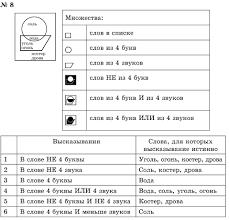 ГДЗ решебник по информатике класс Горячев и часть  14 15 18 20 22 23 24 27 28 33 34 35 контрольная работа вариант 1 контрольная работа вариант 1 контрольная работа вариант 2 контрольная работа вариант 2