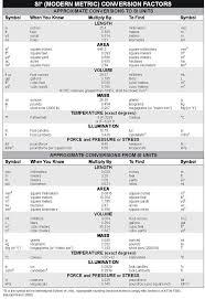 Math In Chemistry Metric System Worksheet Antihrap Com