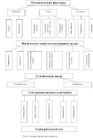 Основы безопасности и теория риска Рефераты ru Согласно официальному стандарту опасности делятся на физические химические биологические и психофизические